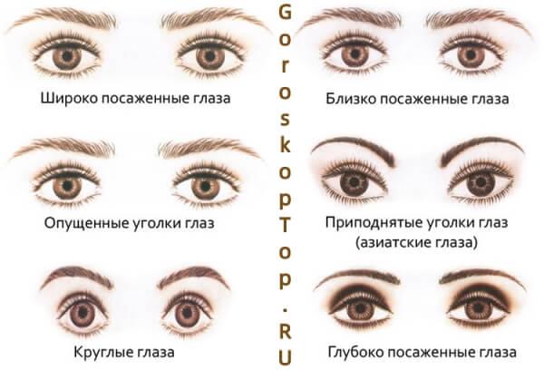Глаза - Физиогномика - гадание по лицу
