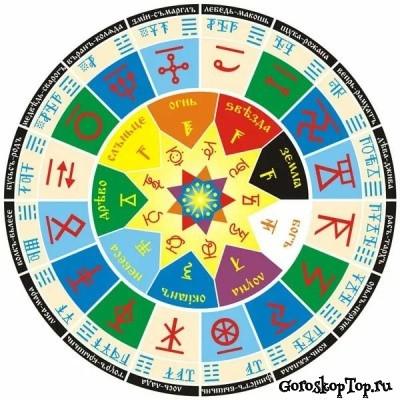Славянский гороскоп - Сварожий круг
